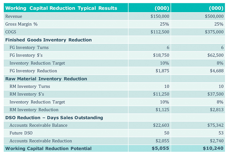 Working Capital Reduction Benefits Example