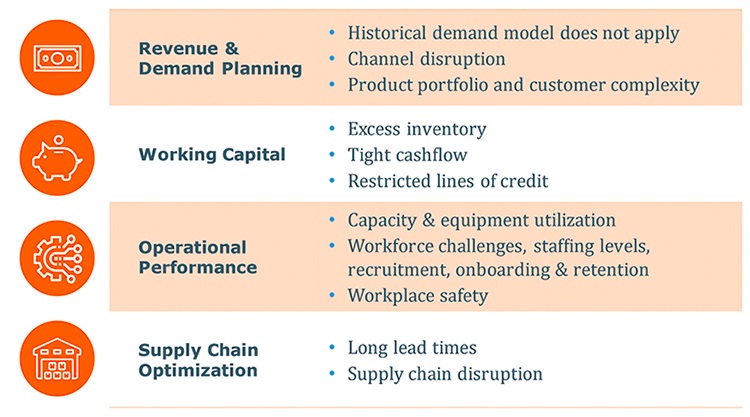 manufacturers-face-operational-challenges-in-covid